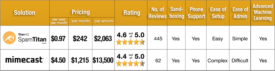 SpamTitan versus Mimecast Pricing