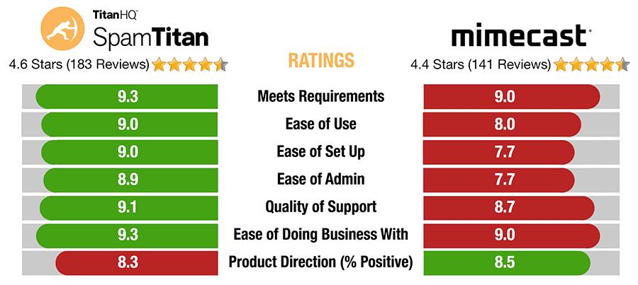 SpamTitan versus Mimecast ratings