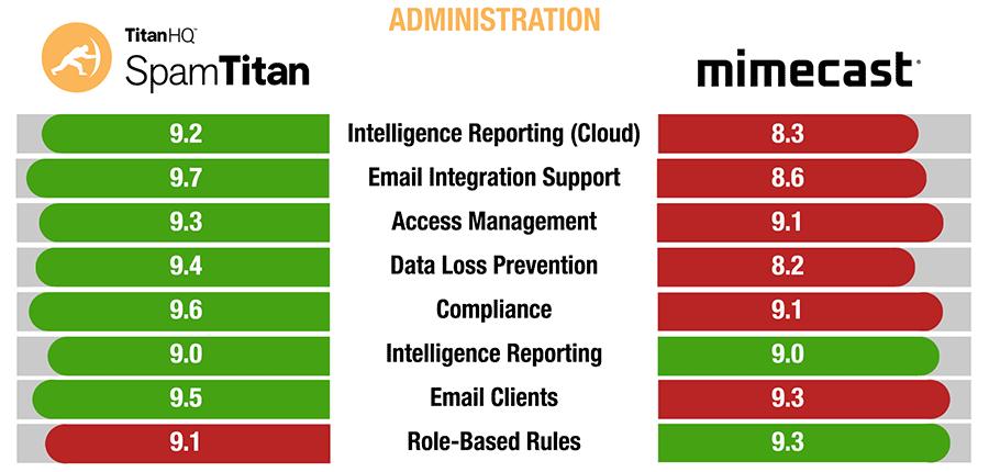 SpamTitan versus Mimecast administration comparison
