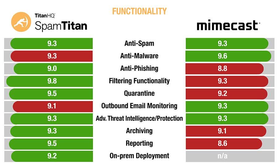SpamTitan versus Mimecast functionality comparison