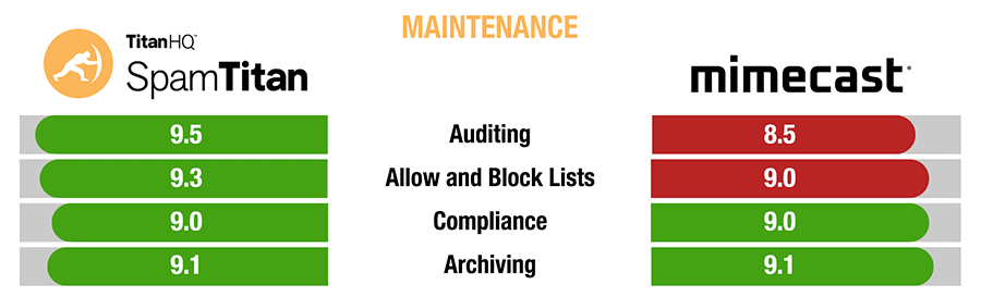 SpamTitan versus Mimecast maintenance comparison