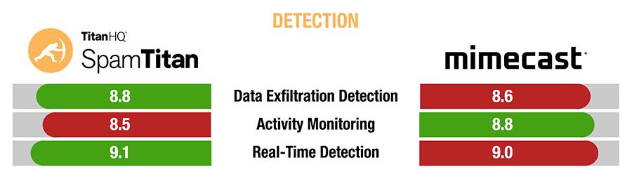 SpamTitan versus Mimecast detection comparison