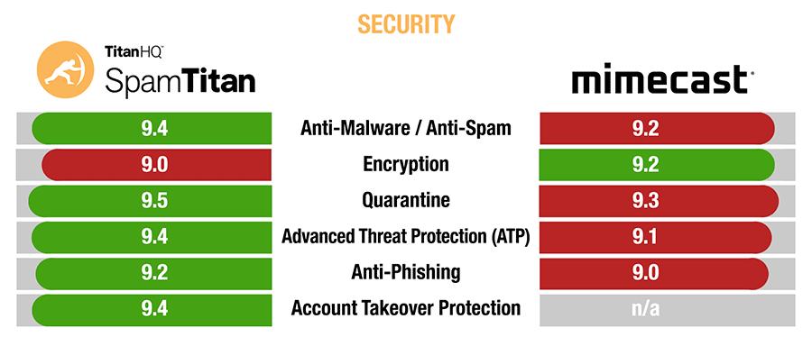 SpamTitan versus Mimecast security comparison