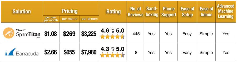 SpamTitan versus Barracuda Pricing