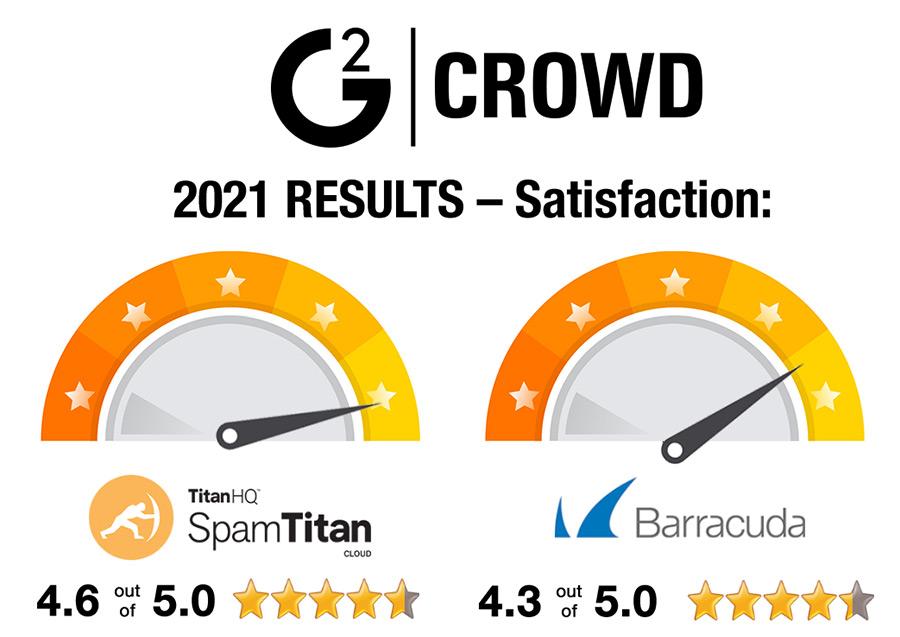 SpamTitan versus Barracuda G2 ratings