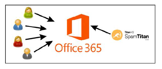 Learn how to protect Microsoft Office 365 from Malware and Spam Attacks