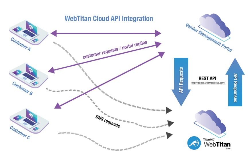 Deep Dive into WebTitan Cloud APIs