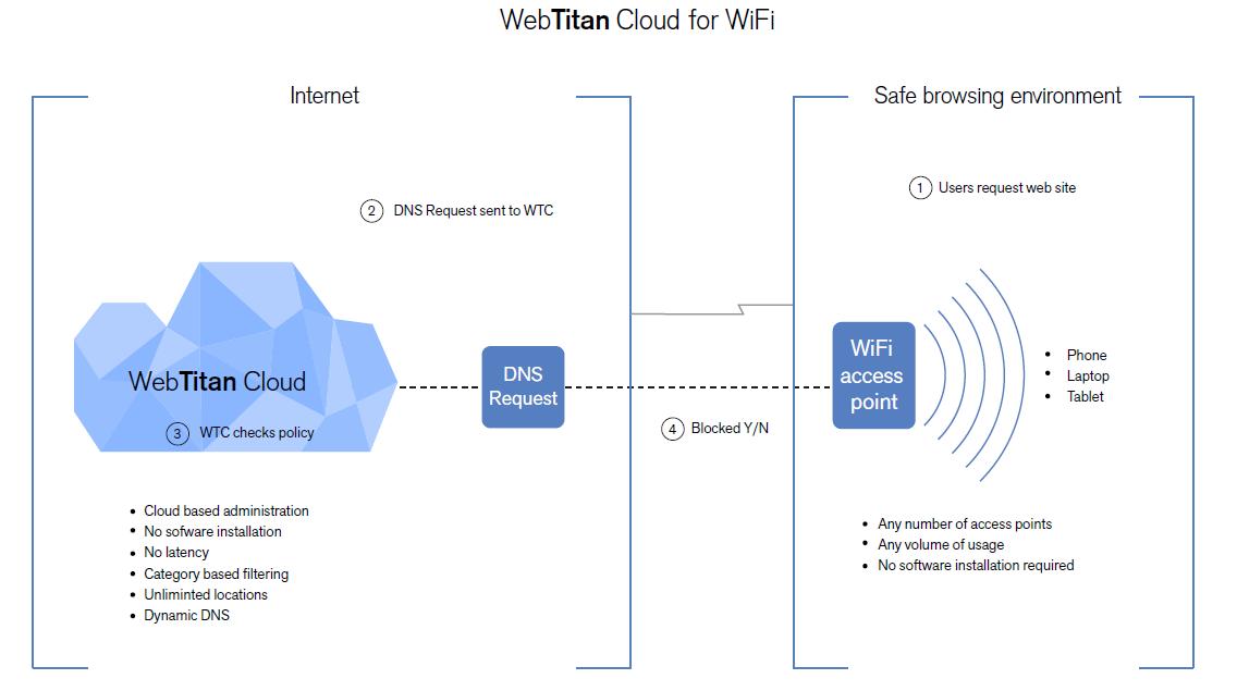 WebTitan cloud for Wi-Fi