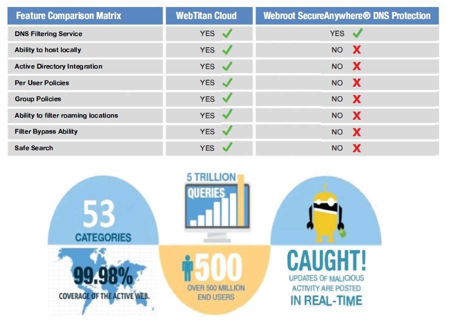 WebTitan Webroot comparison matrix