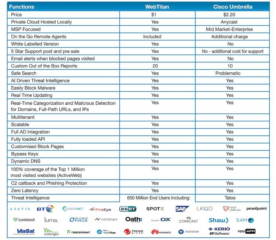 Cisco Umbrella Alternatives
