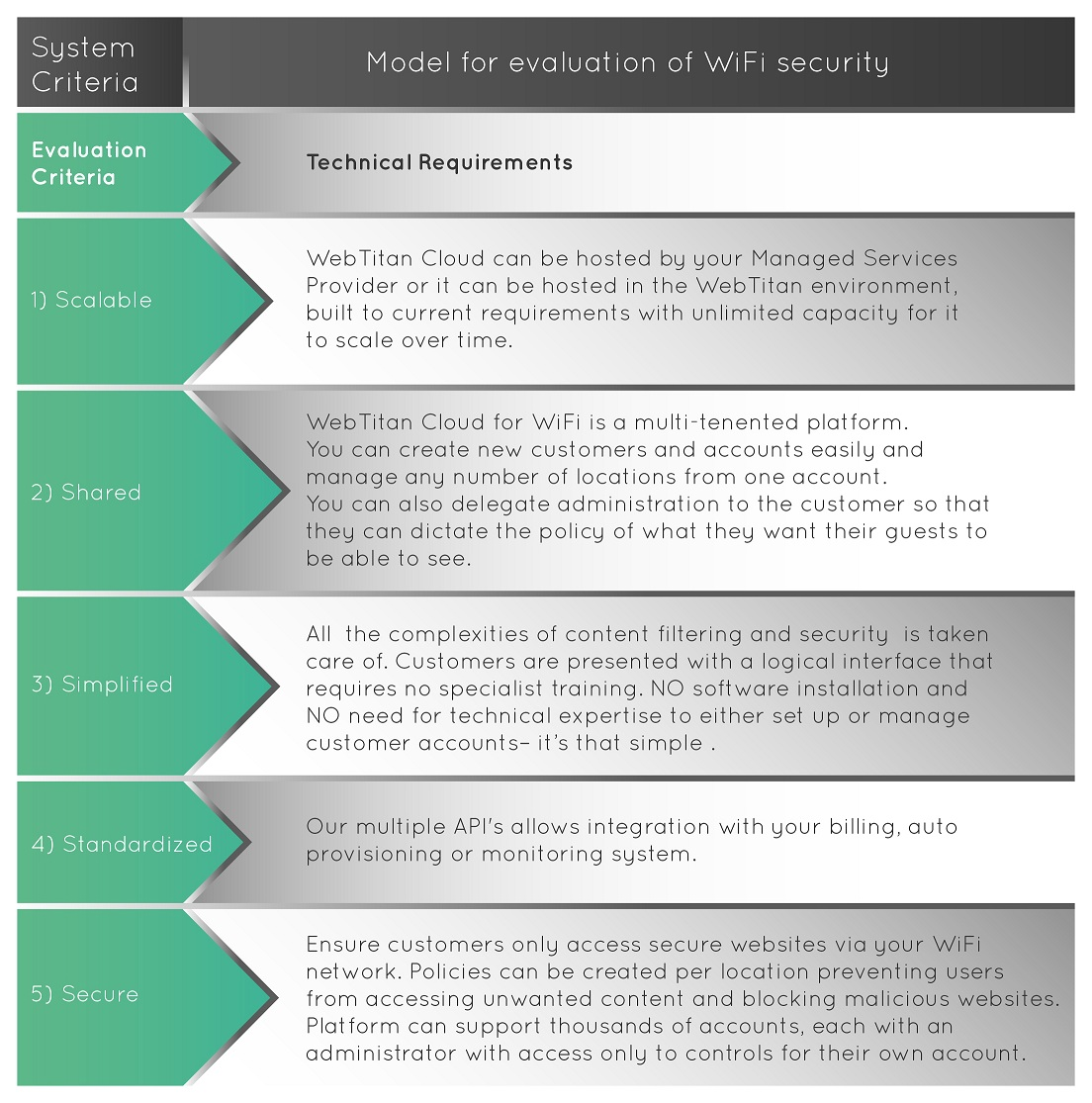 Model for evaluation of Wi-Fi security