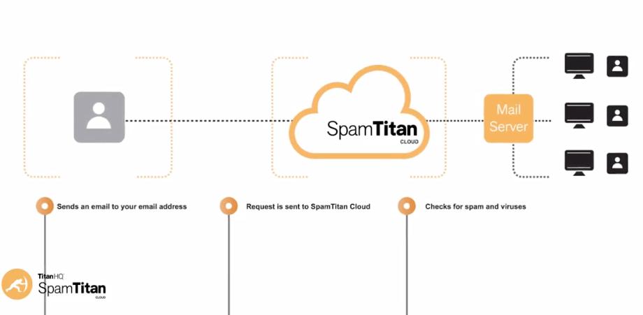 TitanHQ SpamTitan for Service Providers