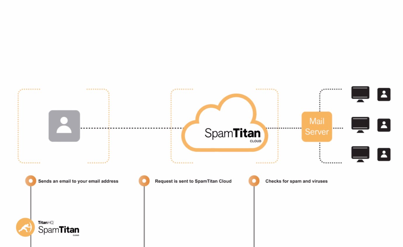 TitanHQ SpamTitan Cloud