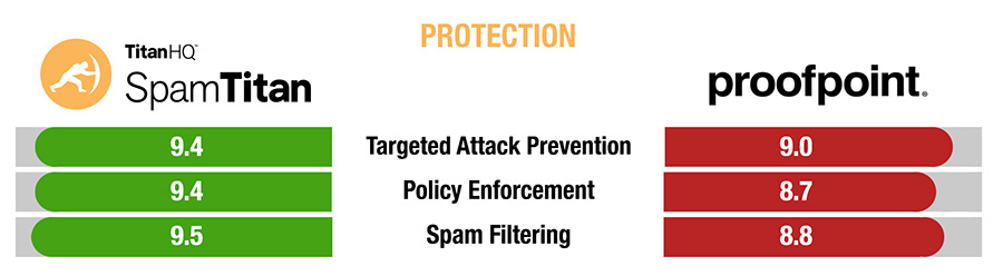 SpamTitan vs Proofpoint Protection