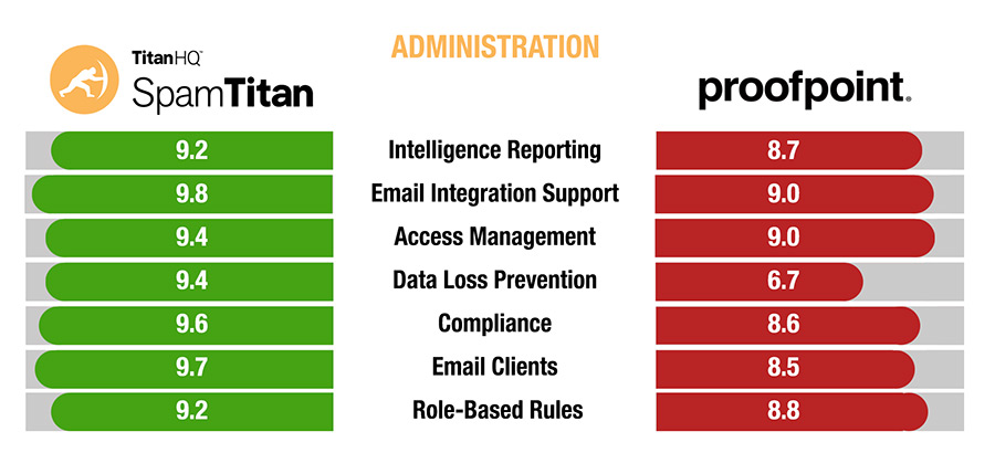 SpamTitan vs Proofpoint Administration