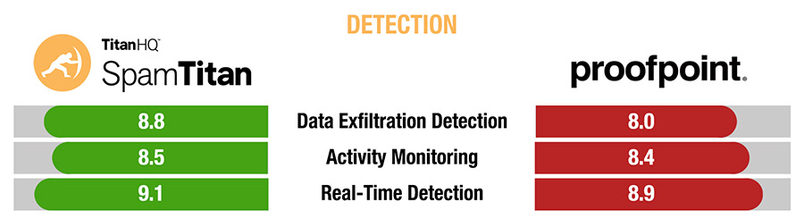 SpamTitan vs Proofpoint Detection