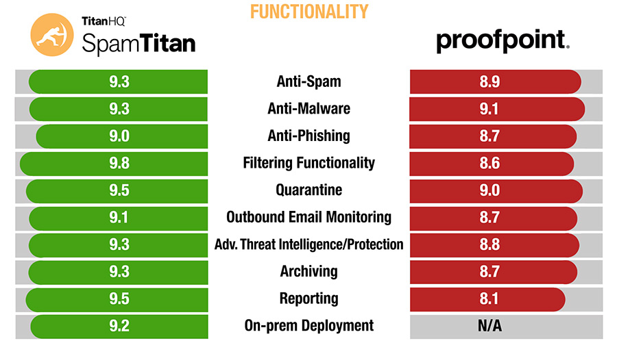 SpamTitan vs Proofpoint Functionality
