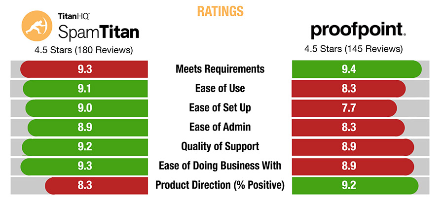 SpamTitan vs Proofpoint Ratings