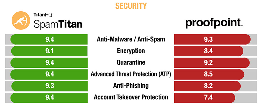SpamTitan vs Proofpoint Security