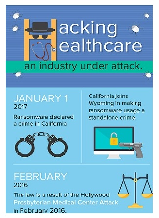 Infographic - Hacking Healthcare - An Industry Under Attack