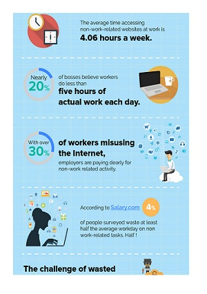 Managing Employee Internet Usage Safely - Infographic