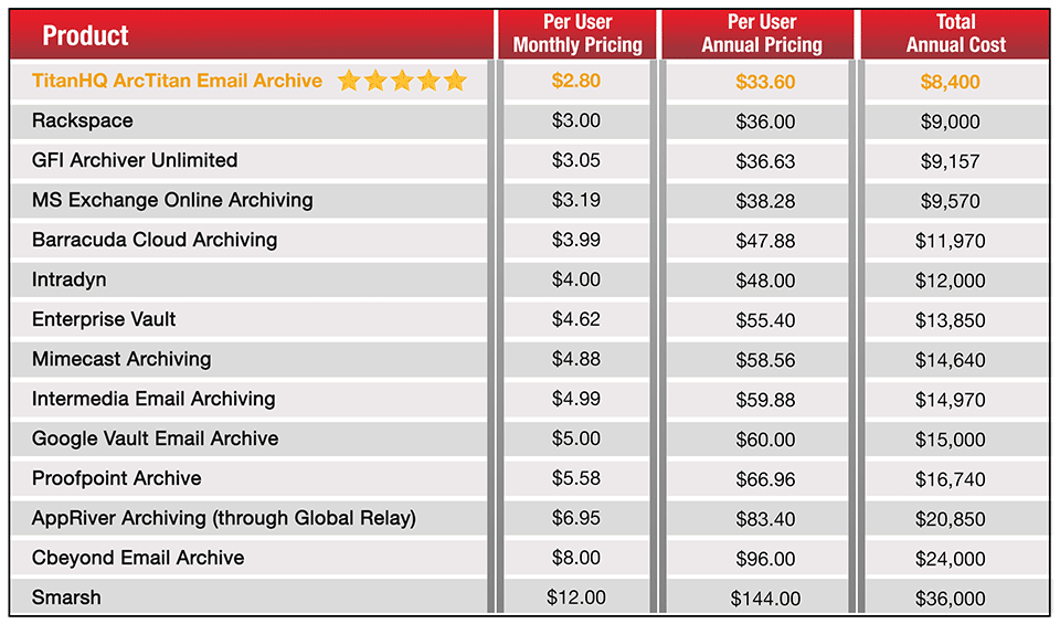 Email Archiving 2020 Pricing Comparison Report