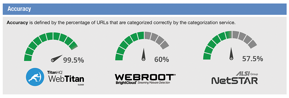 Accuracy of WebTitan Versus WebRoot dns